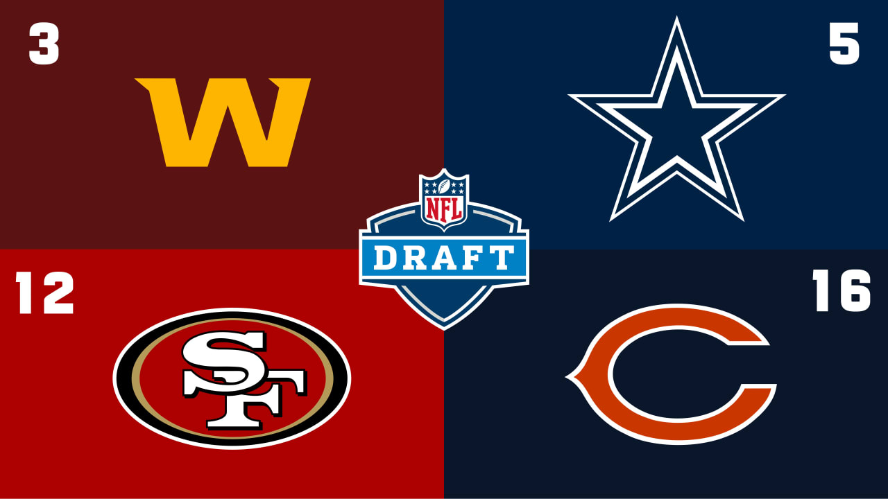 2021 NFL Draft order: Cowboys No. 5; Broncos inch closer to top 10