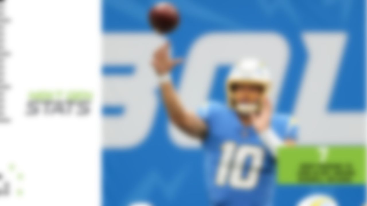 Justin Herbert might have started his NFL tenure backing up Tyrod Taylor, but the rookie QB has since become one of the most explosive players in the league. Herbert has posted some impressive downfield production in his young career, throwing for seven deep TDs (traveling 20-plus air yards), ranking behind only MVP front-runner Russell Wilson, who has nine such scoring strikes. Herbert even chipped in 66 rushing yards in Week 7 and has two rushing TDs this season, to go along with his 12 passing scores. At this point, Herbert is squarely in the conversation for NFL Offensive Rookie of the Year.