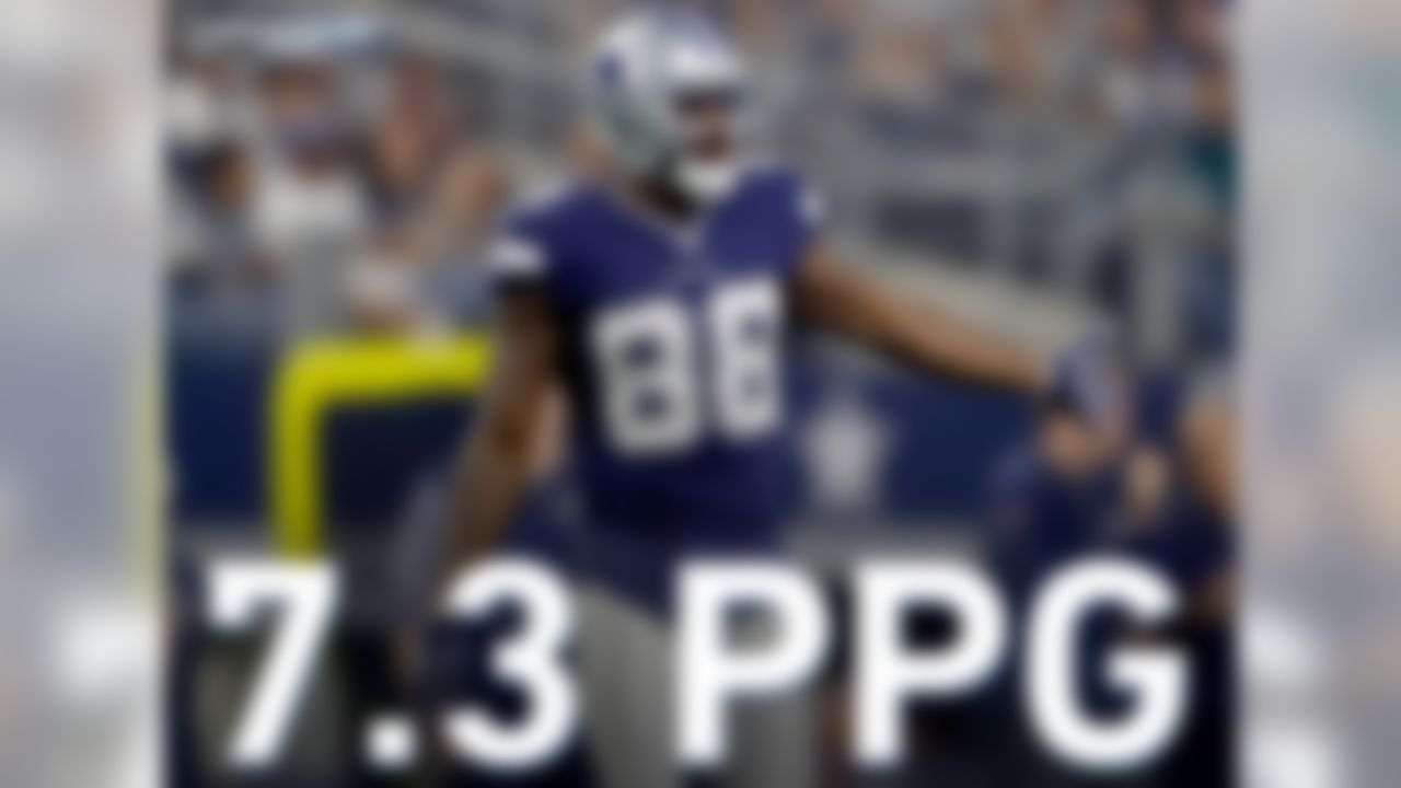 Since Week 10, the Dallas Cowboys have averaged only 7.3 points per game. This is a drop of 21 points per game from their average Weeks 1 through 9. They are currently ranked last in the NFL in this category.