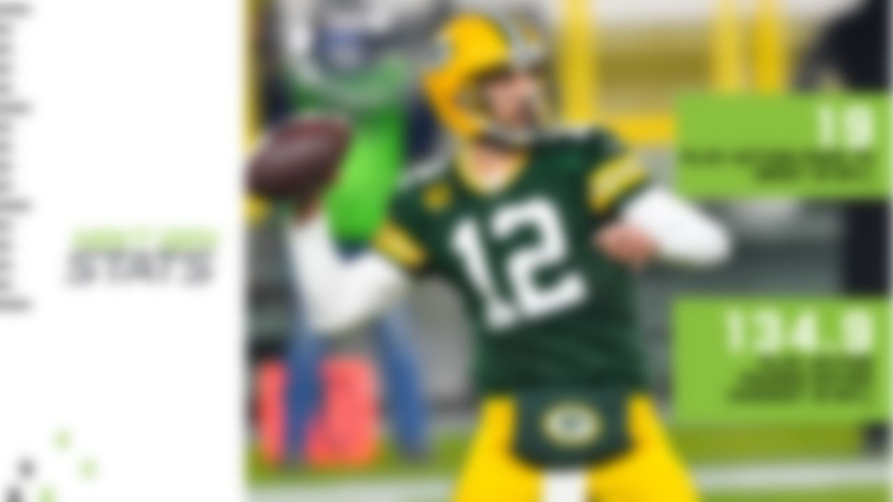 Aaron Rodgers' 2020 campaign could be remembered as his best, with the Packers in position to claim the No. 1 seed and coveted first-round bye in the NFC. Rodgers has been nearly flawless this season, using play-action at his highest rate in the last five seasons (28.4% of dropbacks) and leading the NFL with 19 TDs and a 134.9 passer rating on play-action passes. In fact, Rodgers' 19 play-action touchdowns are two more than he threw in the 2016-19 seasons combined and the most by any player in a season since 2016. Rodgers' supporting cast -- all-world WR Davante Adams and the three-headed backfield monster of Aaron Jones, Jamaal Williams and A.J. Dillon -- should be recognized, as well. Adams has shown why he is viewed as one of the best route runners in football this season, catching a TD pass on seven different routes -- the most by any player in the NFL. If the Green Bay defense can continue to perform, the Packers are looking tough to beat in the NFC.