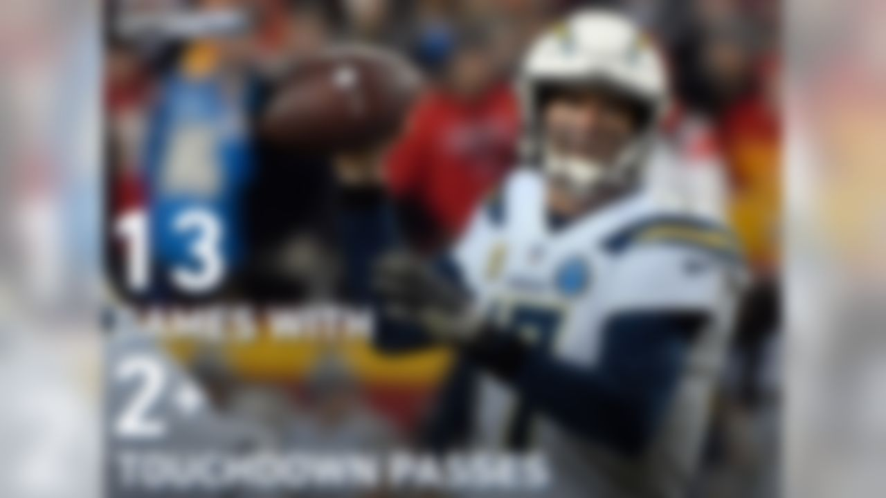 Philip Rivers has 13 games with 2+ touchdown passes, the most in the NFL. Peyton Manning (2013) and Dan Marino (1984) have the most such games in a single season in the Super Bowl era (15), and both Manning and Marino won NFL MVP in those seasons.