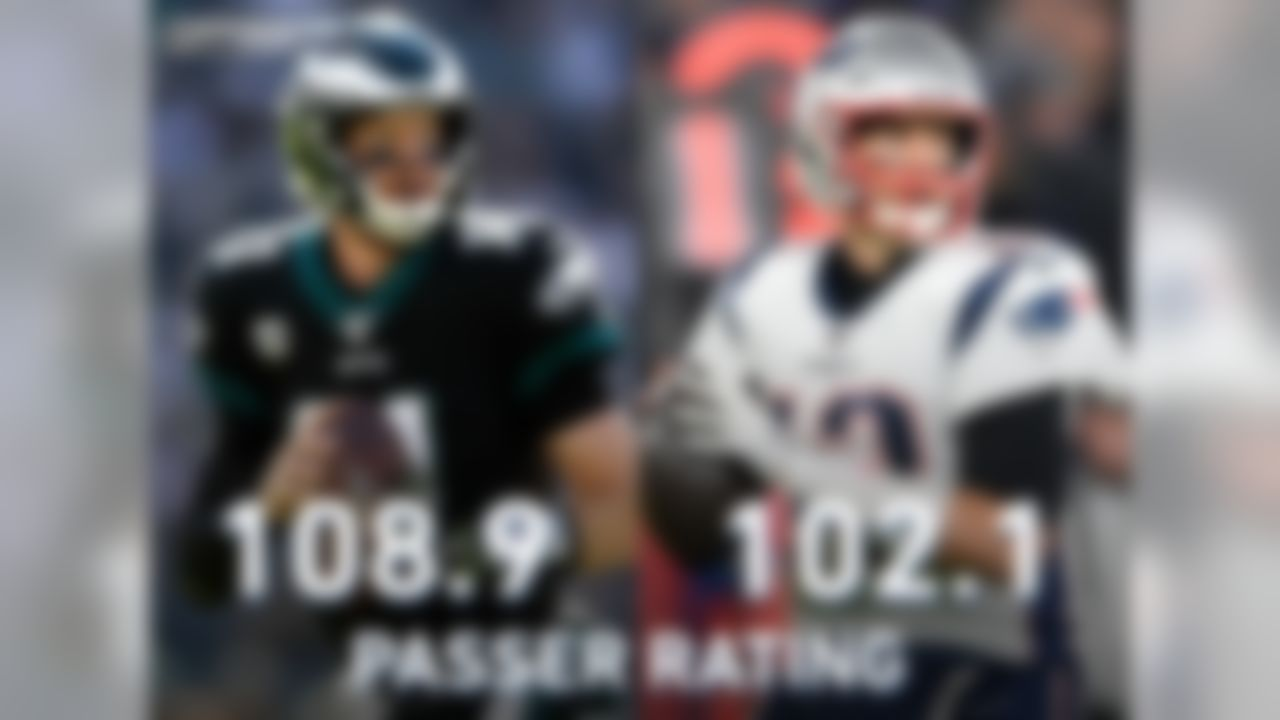 The Patriots have not been friendly to opposing quarterbacks in 2019, to the tune of a 45.8 opponent passer rating (lowest in the NFL this season and lowest by any team in a season since the 1988 Vikings). Bad news for Carson Wentz, right? Not so fast. Since 2017, Wentz is 4-0 with 11 passing touchdowns and a 108.9 passer rating when facing defenses that entered the week ranked in the top five in opponent passer rating -- including wins over the Bills and Packers in 2019. Tom Brady averaged 8.2 yards/attempt vs the blitz in Weeks 1-5, with five touchdowns, one interception and a 102.1 passer rating on such passes. Brady has struggled vs the blitz since Week 6, as his yards/attempt (5.3), TD-INT ratio (0-2), and passer rating (51.6) have all declined. The Eagles increased their blitz percent from 19.4 in Weeks 1-4 to 31.0 in Weeks 5-9. The Eagles allowed a 64.4 passer rating on blitzes in Weeks 5-9, compared to 129.1 in Weeks 1-4.