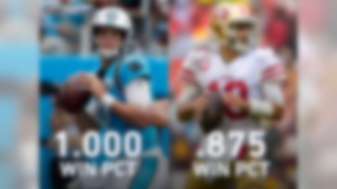 Kyle Allen and Jimmy Garoppolo have a lot in common. They are both leading teams on active win streaks of at least 4 games; they are both undefeated as starters this season; they both won their first 5 starts; and to boot, they have the 2 highest win percentages in the Super Bowl era among QBs with 5+ starts (Allen - 1.000 win pct, Garoppolo - .875 win pct). Week 8 will mark the first matchup since at least 1950 of opposing QBs with a career win percentage of .850 or better (min. 5 starts each. Panthers RB Christian McCaffrey leads the NFL in scrimmage YPG (153.8) and touches per game (27.0) this season, while the 49ers RB group (featuring the trio of Matt Breida, Raheem Mostert and Tevin Coleman) leads all teams in rush YPG (160.8), scrimmage YPG (205.2) and touches per game (38.2) this season. McCaffrey is also tied for the NFL lead with 9 scrimmage TD entering Week 8. San Francisco is 1 of 2 teams (New England) to not allow a scrimmage TD to a running back in 2019.
