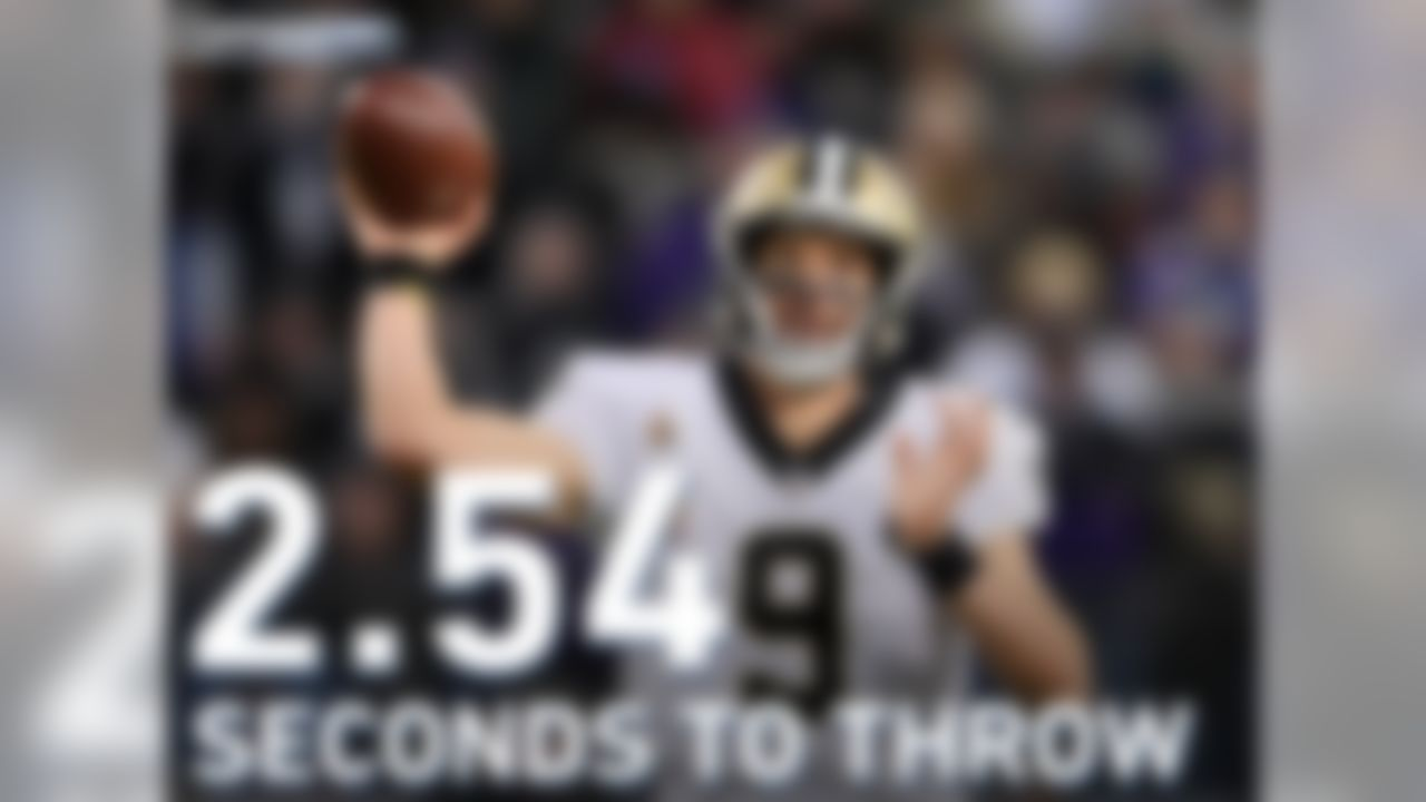 Drew Brees averages the fastest time to throw (2.54 seconds) this season and has a 121.9 passer rating on passes when holding the ball for less than 2.5 seconds. The Vikings defense has allowed just 2 TD with 6 INT on those quick passes this season for a league-low 63.7 passer rating allowed.