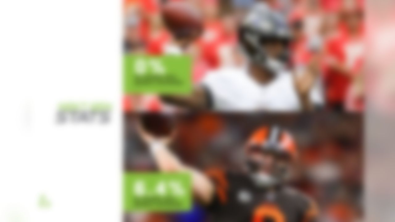 Two of the NFL's most dynamic QBs square off in an exciting AFC North battle this Sunday in Baltimore. Last season, Baker Mayfield averaged 359 passing yards in his two starts against Baltimore, but matched his four TD passes with four INTs in those games. Lamar Jackson was Joe Flacco's backup in the first Cleveland game last year, but added two rushing TDs to give Baltimore a 26-24 win over the Browns in Week 17, clinching a playoff berth. The players have trended in opposite directions since the start of this season, though, with Jackson earning much of the attention that Mayfield was getting coming into 2019. Some of the disparity in production can be attributed to each player's decision-making, as Mayfield has thrown into double coverage on 6.4% of his attempts this season, the highest rate in the NFL. So far this year, Jackson has as many throws into double coverage as he has interceptions: zero.