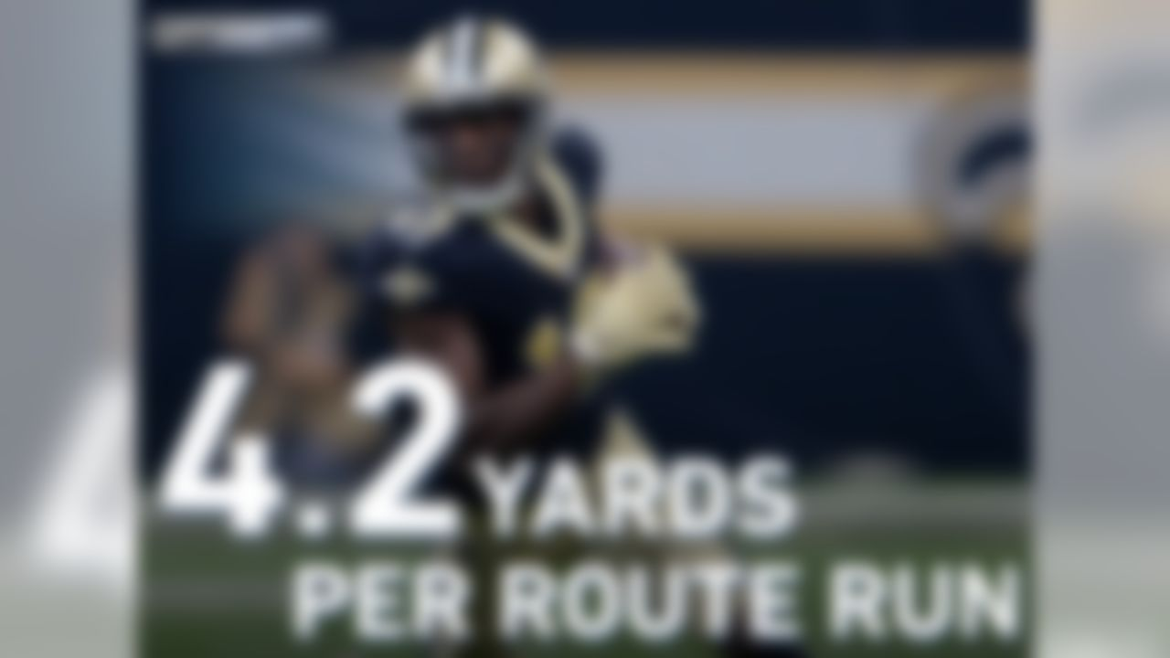 Michael Thomas dominated out of the slot in Week 1 against the Buccaneers. Thomas caught 10 passes on 11 targets from the slot for 96 yards and a TD. Thomas averaged 4.2 yards per route run on his 23 routes from the slot in Week 1 after leading the NFL at 3.6 yards per route run last season.