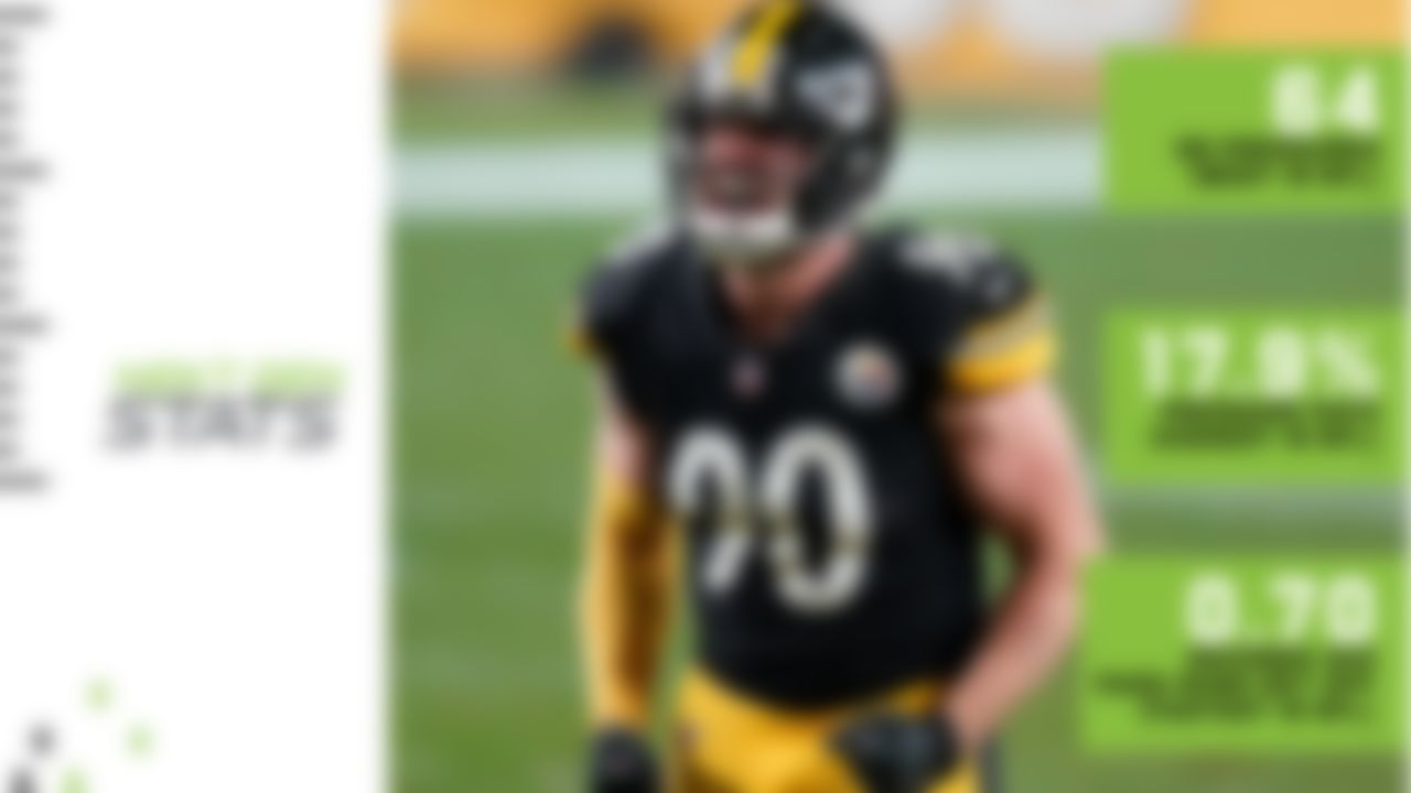 Watt has been a dominant force for the 11-1 Steelers, who lead the NFL with a 39.6 percent pressure rate as a team. While Pittsburgh's pass rush has been a team effort, the star of the group has undoubtedly been Watt. The fourth-year pro leads the NFL in three of Next Gen Stats' most important pass-rush metrics: QB pressures, pressure rate and pass-rush get-off. Watt's 17.9 percent pressure rate is the second-highest by any player in the Next Gen Stats era (since 2016) with at least 200 pass rushes. (Denver's Shane Ray tops the board with an 18.4 percent pressure rate in 2016.) If Watt can continue his dominance and the Steelers keep winning, look for T.J. to join brother J.J. as members of the Defensive Player of the Year fraternity.