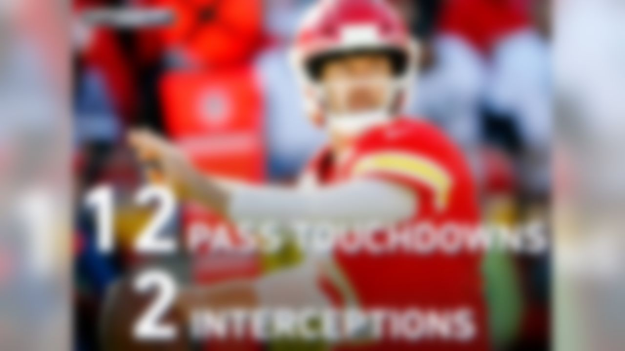 Kansas City Chiefs quarterback Alex Smith has 12 pass touchdowns and 2 interceptions in 6 playoff games, the best postseason TD-INT ratio of any player in the Super Bowl Era (min. 200 pass attempts).