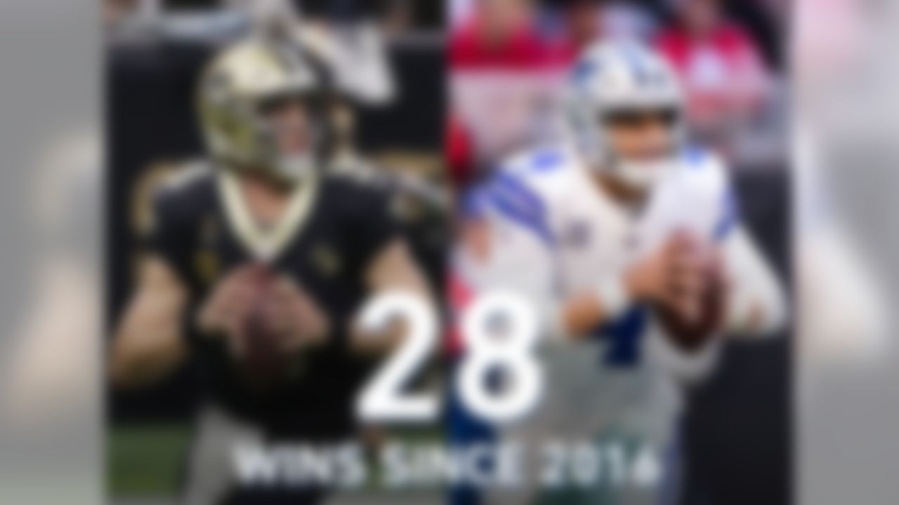Can Dak Prescott go toe-to-toe with Drew Brees? Both QBs have 28 wins since 2016, tied for third-most in the NFL in that span. Prescott's 11 wins in primetime games lead all QBs since 2016, and his completion percentage (70.0) and passer rating (102.4) since the Amari Cooper trade have been significant improvements (62.1 comp pct, 87.4 passer rating before Cooper trade).
