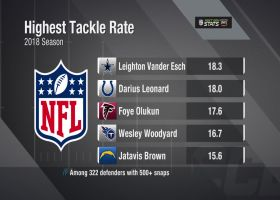 Next Gen Stats: Who had the highest tackle rate in 2018?